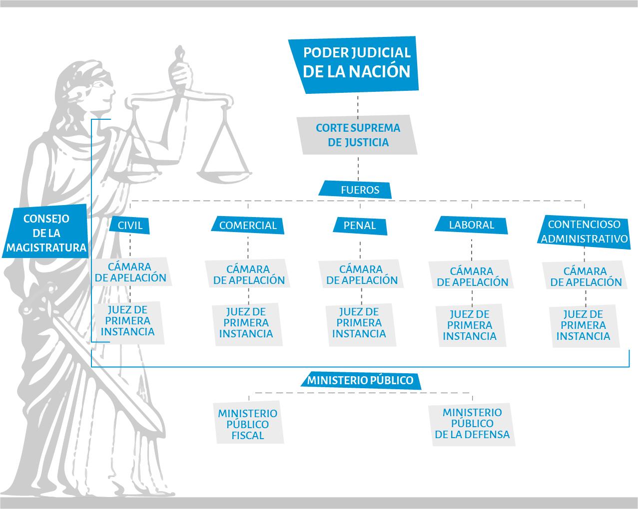 Infografia - Mapa Judicial - Parte 1
